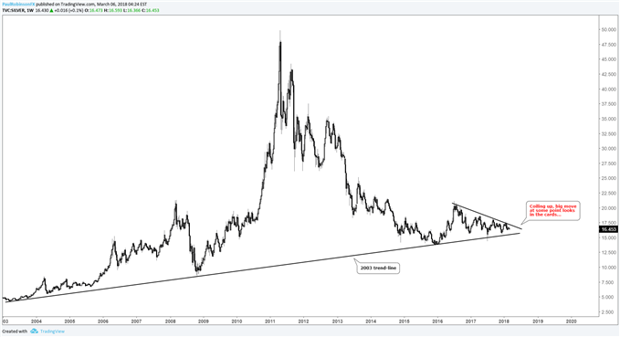 silver weekly price chart coiling up for a big move at some point
