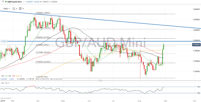Update: Close GBPAUD Long and Book Profits