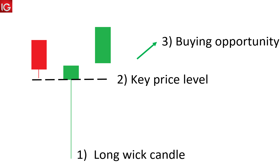 Forex candlestick doji appear with longer wick