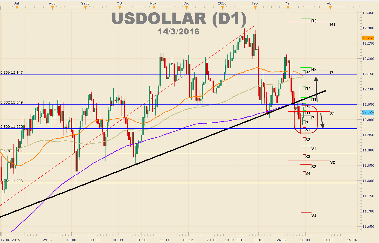 Fuerte optimismo ante el IPC y FOMC de EEUU impulsan al USDOLLAR