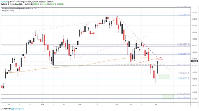 dow jones price chart technical levels