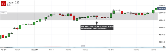 Technical Analysis: Nikkei 225 Looks Comfortable at the Top