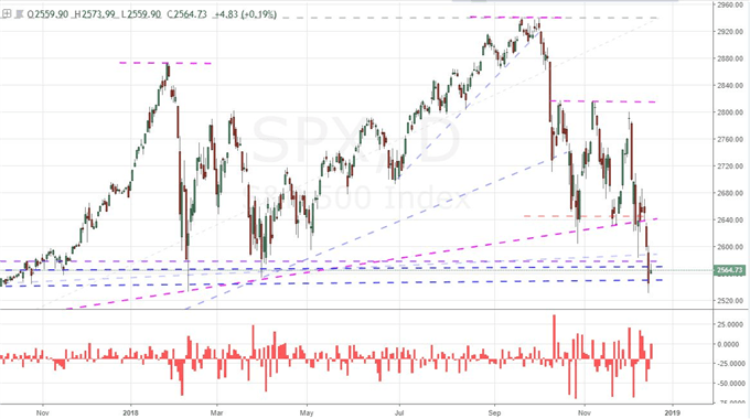 S&P 500 Threatening to Jump Into a Bear Trend on Any Fed Misstep