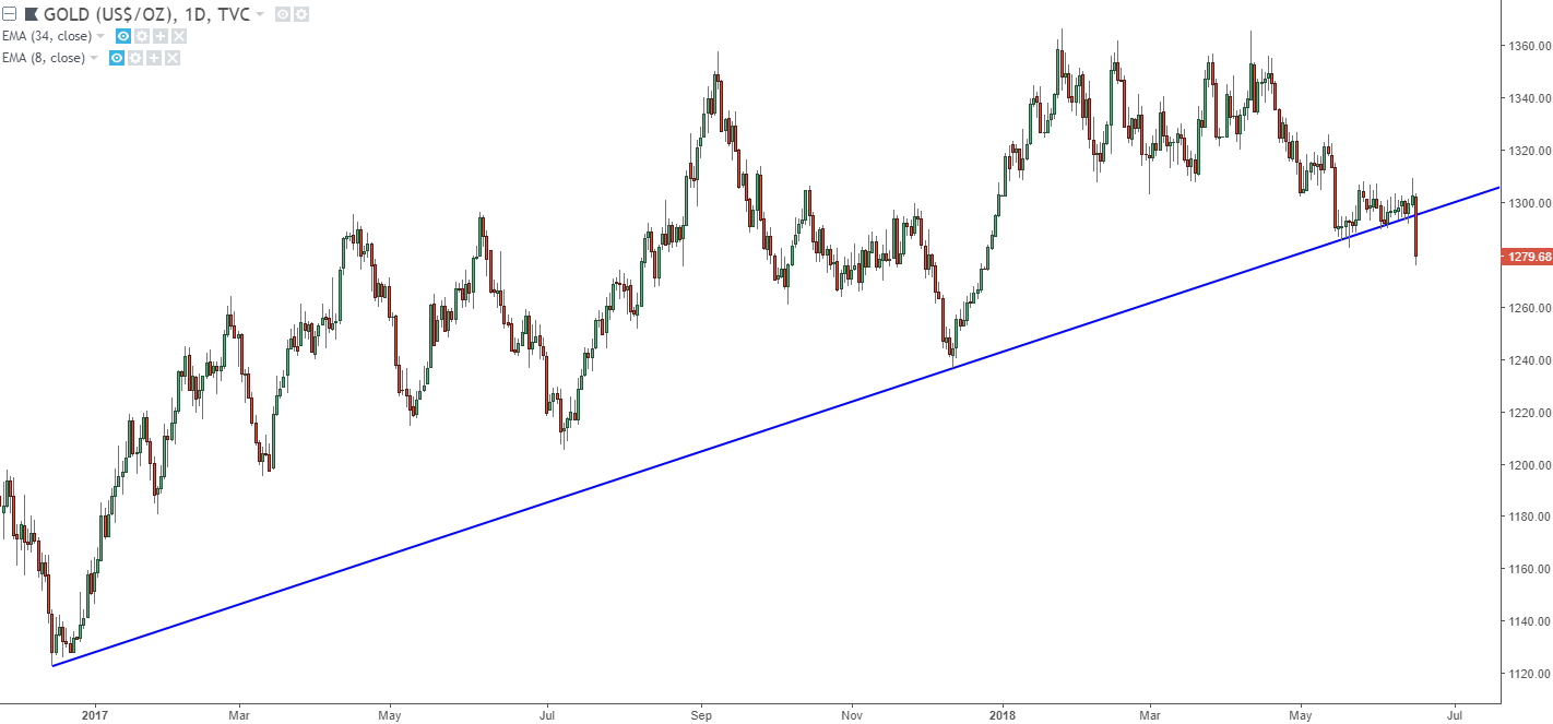 Gold Prices Daily Chart Break Of 2017 Trend Line After Month Long Ride
