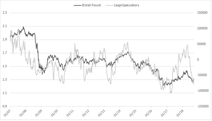 British pound CoT positioning
