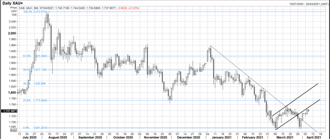 Gold Price Forecast: XAU/USD Stumbles Ahead of Fed Meeting Minutes