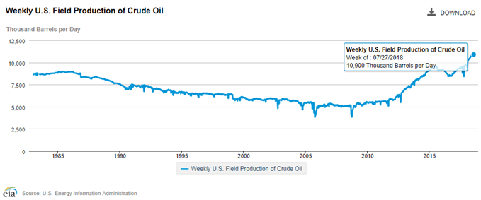 Image of US crude oil field production