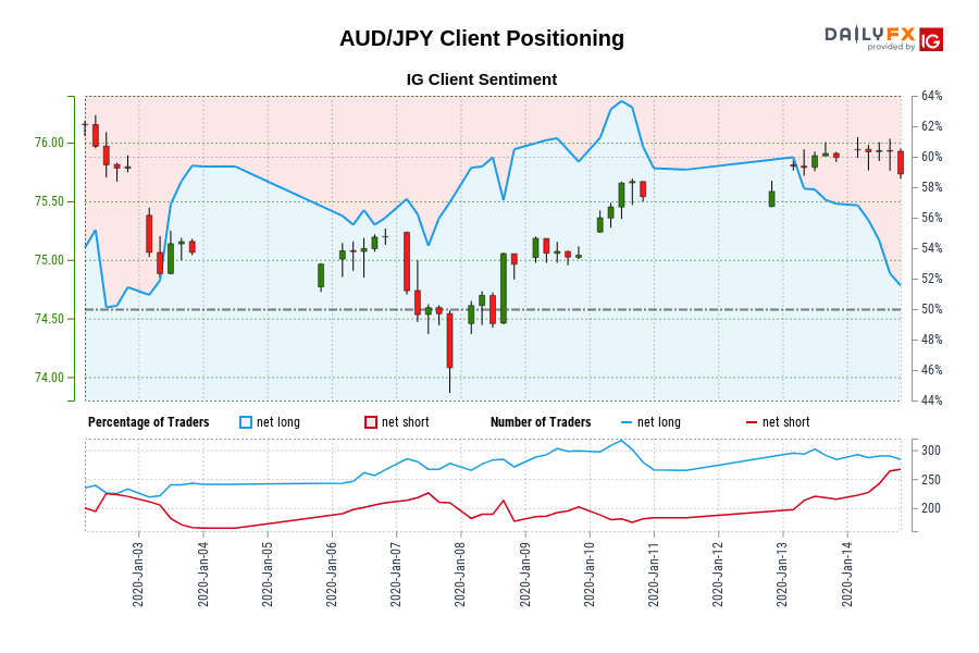 AUD/JPY IG Client Sentiment: Our data shows traders are now net-short AUD/JPY for the first time since Jan 02, 2020 when AUD/JPY traded near 75.80.