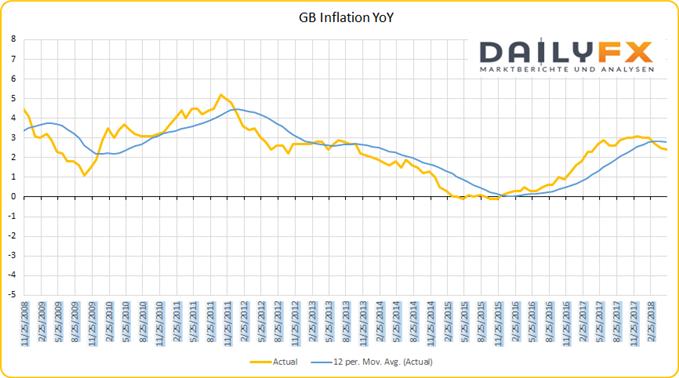 GB Inflation über dem Ziel der Bank of England