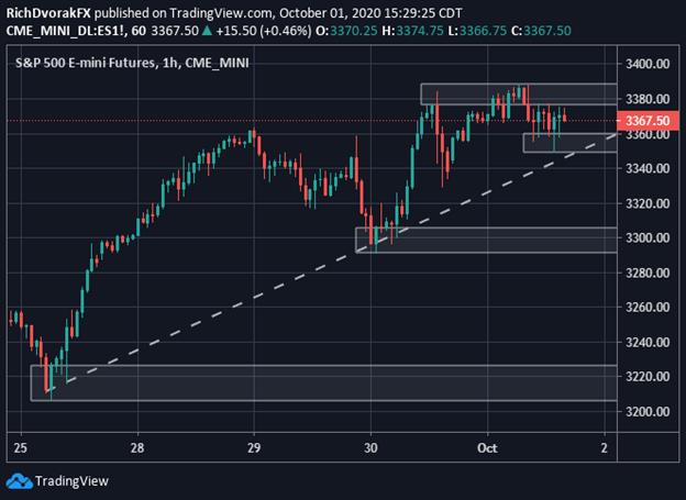 Grafico dei prezzi SP500 Analisi tecnica dell'indice S&P 500