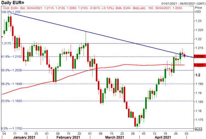 Euro Latest: EUR/USD Looks Past GDP, EUR/GBP Coiling for a Breakout