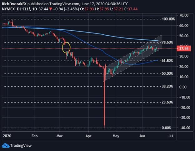 Crude Oil forecast chart