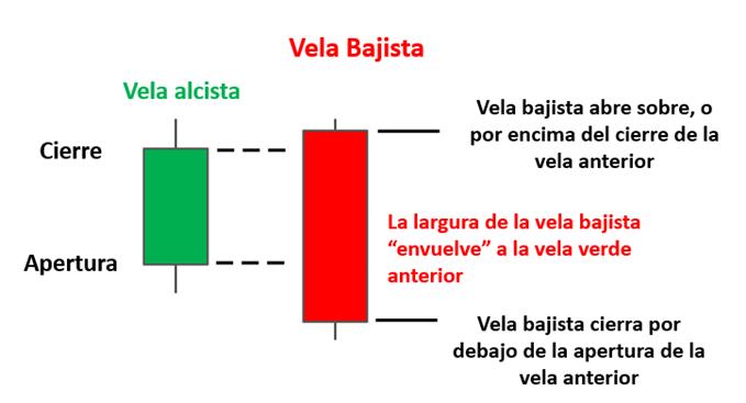 CARACTERISTICAS VELA ENVOLVENTE BAJISTA