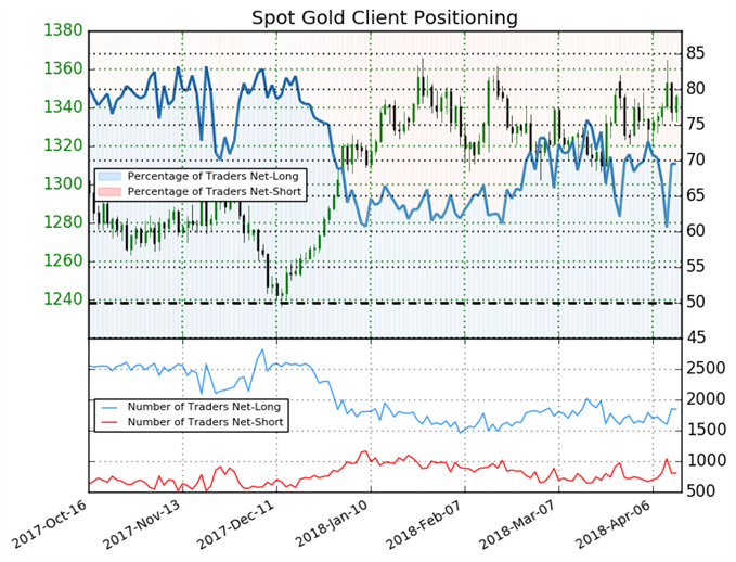 Going Into the Weekend, Gold Trades With a Mixed Bias