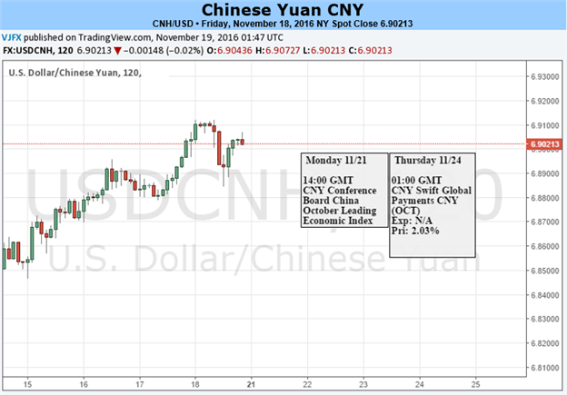 Yuan May Retrace in Near Term on Domestic Factors