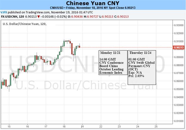 Yuan May Retrace in Near Term on Domestic Factors