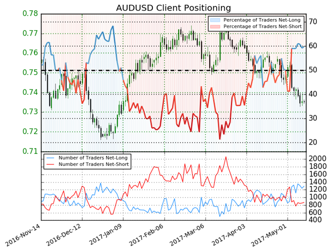Australian Dollar Short Positions Continue to Fall