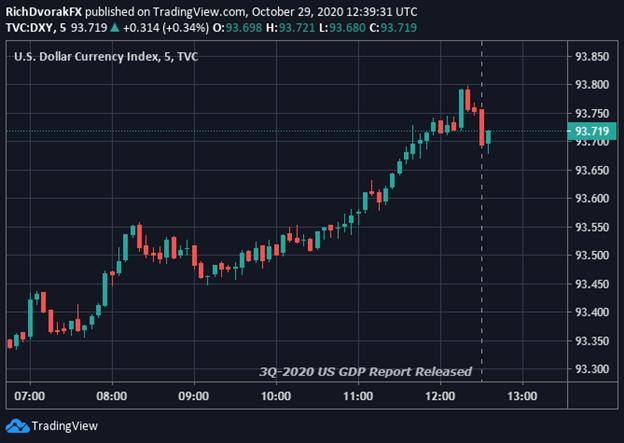 Grafico dei prezzi dell'indice del dollaro USA
