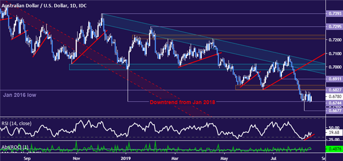 AUD/USD Technical Analysis: Selloff Stalls at 2019 Floor. Now What?