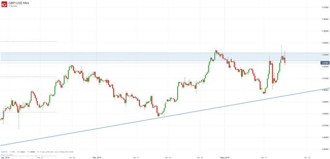 GBP/USD Chartanalyse auf Vierstundenbasis