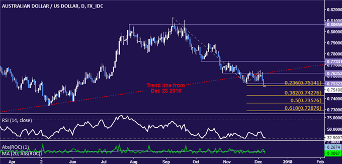AUD/USD Technical Analysis: Aiming to Probe Below 0.75 Figure