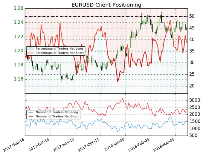EUR/USD : L'euro reste majoritairement vendu, mais le Sentiment ne fournit aucun nouveau signal