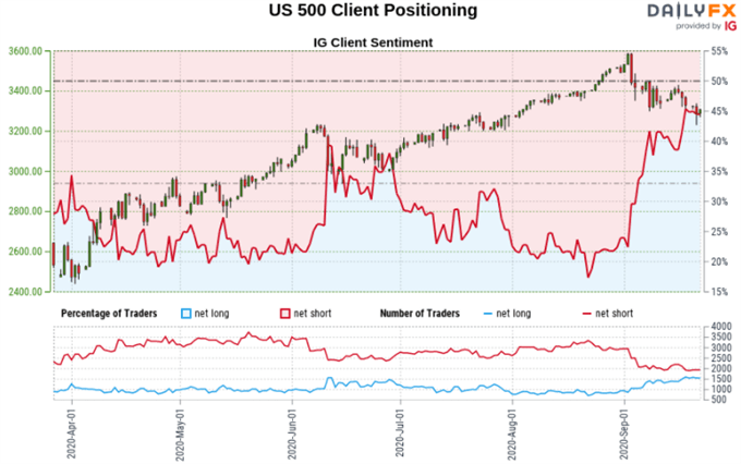 S&P 500 and Dow Jones May Fall, Will Retail Investors Chase the Bottom?