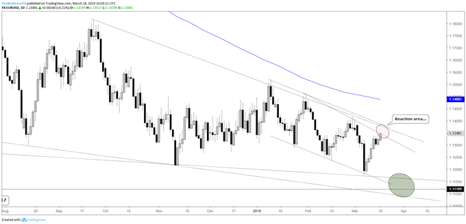 Charts: EURUSD Running into Resistance, USDCAD is Testing Support