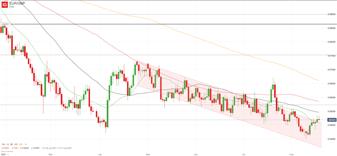 Euro Outlook: EUR/USD Just Holding On To 1.17 as EUR/GBP Attempts New Breakout