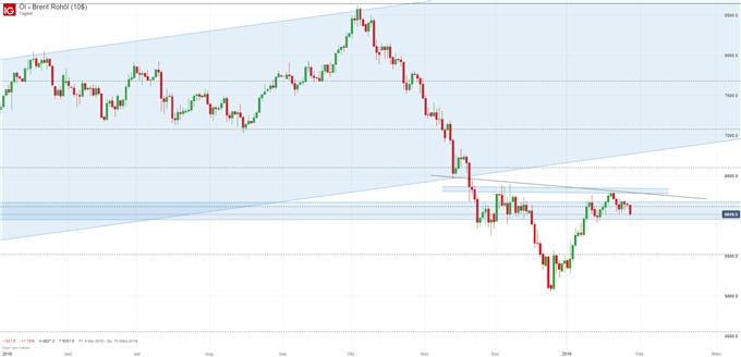 Ölpreis Chartanalyse auf Tagesbasis