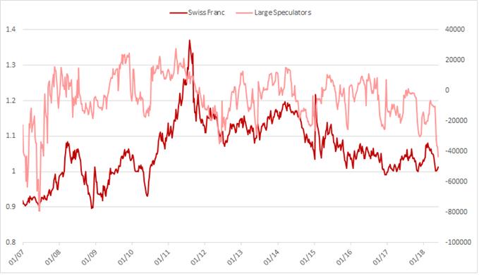 Swiss franc large speculators shortest since 2007