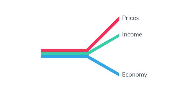 Zinssätze und der Devisenmarkt (FX Markt)