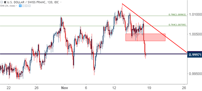 usdchf usd/chf two hour price chart