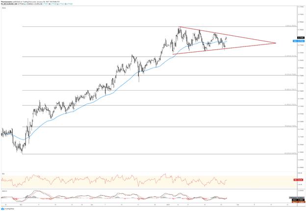 AUD / USD Grafiği