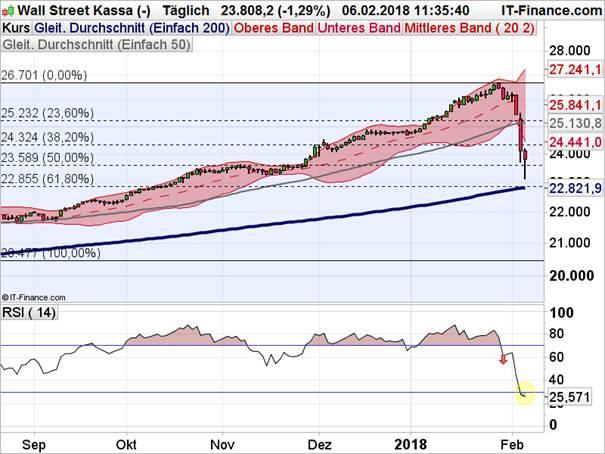 Dow Jones Industrial im Schockzustand