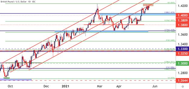 British Pound Technical Analysis: GBP/USD, GBP/JPY, EUR/GBP