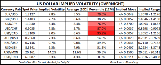 AUD/USD Snaps Lower; US Dollar Volatility to Rise as NFPs Loom