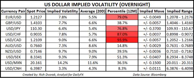 USD Price Chart Outlook US Dollar Implied Volatility Trading Ranges AUDUSD EURUSD USDJPY USDCAD GBPUSD