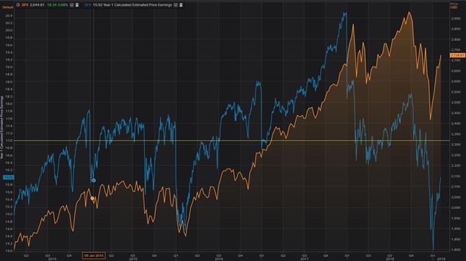 Valorisation du S&P 500 / Ratio PE