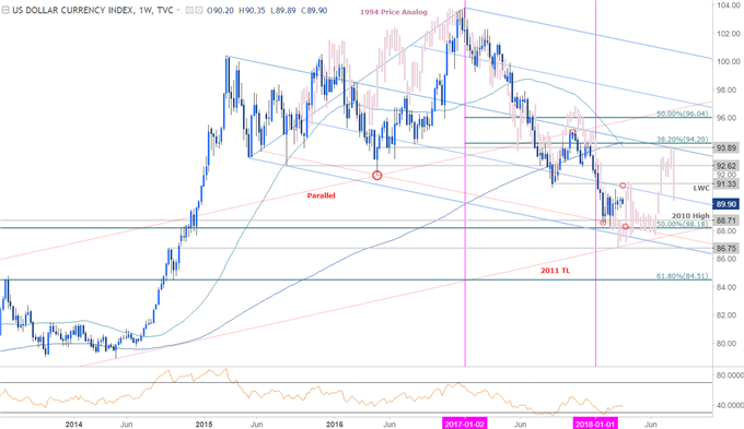 DXY Price Chart - Weekly Timeframe