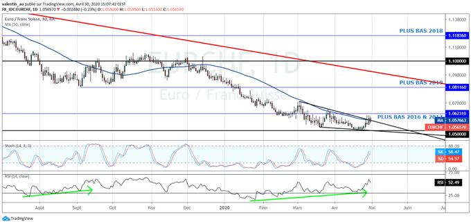 EUR/CHF : L'euro reprend des couleurs face au franc suisse