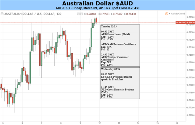 Australian Dollar May Leave Its US Cousin To Make The Weather