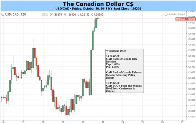 BoC Awaits: USD/CAD to Six-Week High as CAD Data Continues to Soften