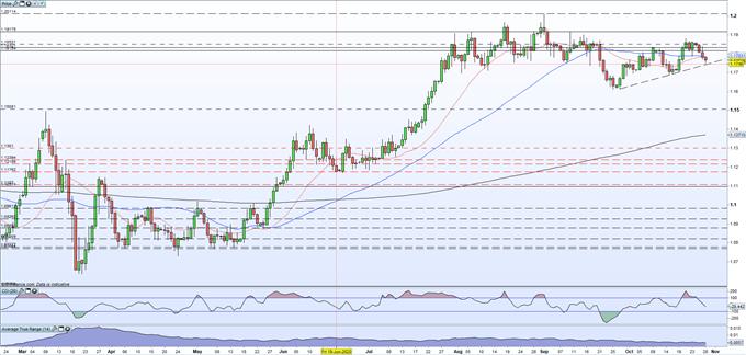 L'EUR / USD crolla mentre la rinascita del COVID-19 sconvolge l'euro in vista della decisione sui tassi della BCE