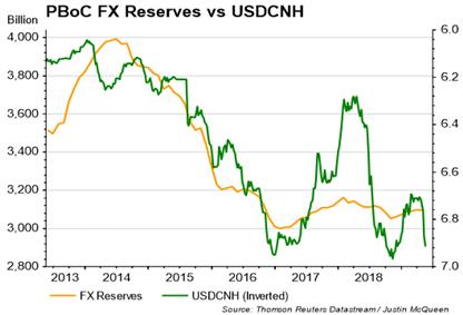 usdcnh, usdcny, chinese yuan, us-china trade war, pboc fx reserves