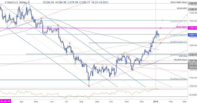 Gold Daily Price Chart - XAU/USD