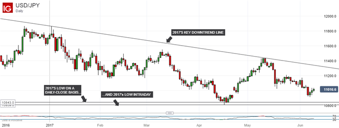 USD/JPY Technical Analysis: 2017 Lows Worryingly Near