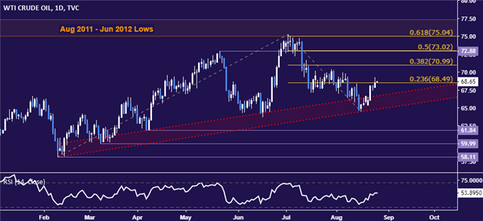 Crude Oil Prices Eye OPEC+ Committee Meeting for Direction Cues