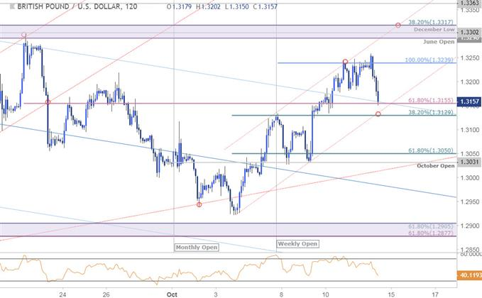 GBP/USD-Kurschart – 120 Min. – 12.10.2018