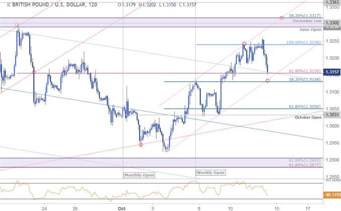 مخطط أسعار زوج العملات الجنيه الإسترليني مقابل الدولار الأمريكي GBP/USD - على مدى 120 دقيقة - 12/10/2018